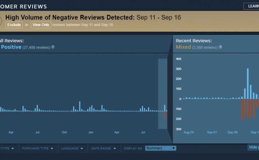 Review Bombing e la contromossa di Steam
