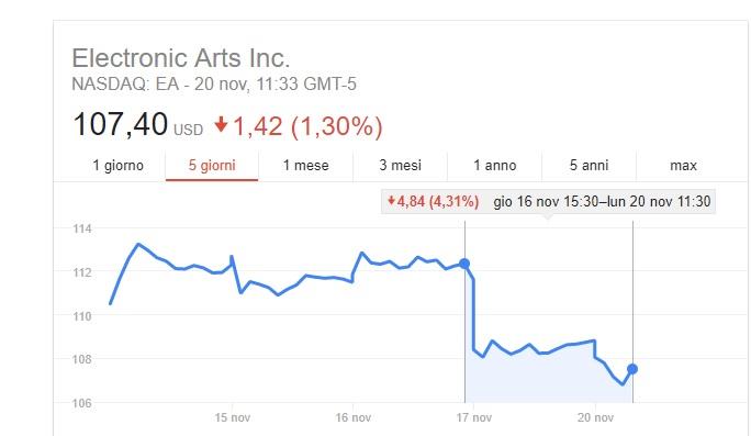 EA fa marcia indietro (o quasi) sui lootbox